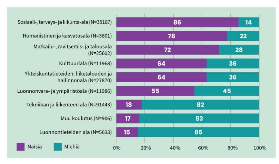 Graafi alle 30-vuotiaiden koulutusvalintojen jakautumisesta toisen asteen ammatilliseen koulutukseen hakeutuessa sukupuolen mukaan. Osuudet ovat seuraavat. Sosiaali-, terveys- ja liikunta-ala naisia 86 %, miehiä 14 %. Humanistinen ja kasvatusala naisia 78 %, miehiä 22 %. Matkailu-, ravitsemis- ja talousala naisia 72 %, miehiä 28 %. Kulttuuriala naisia 64 %, miehiä 36 %. Yhteiskuntatieteiden, liiketalouden ja hallinnonala naisia 64 %, miehiä 36 %. Luonnonvara- ja ympäristöala naisia 55 %, miehiä 45 %. Tekniikan ja liikenteen ala naisia 18 %, miehiä 82 %. Muu koulutus naisia 17 %, miehiä 83 %. Luonnontieteiden ala naisia 15 %, miehiä 85 %.