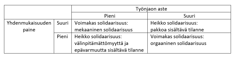 Taulukko, jossa kuvaillaan neljää erilaista yhteiskunnan solidaarisuuden tilannetta: 1) Kun yhdenmukaisuuden paine on suuri ja työnjaon aste pieni, vallitsee voimakas solidaarisuus: mekaaninen solidaarisuus. 2) Kun yhdenmukaisuuden paine on suuri ja työnjaon aste on suuri, vallitsee heikko solidaarisuus: pakkoa sisältävä tilanne. 3) Kun yhdenmukaisuuden paine on pieni ja työnjaon aste on pieni, vallitsee heikko solidaarisuus: välinpitämättömyyttä ja epävarmuutta sisältävä tilanne. 4) Kun yhdenmukaisuuden paine on pieni ja työnjaon aste on suuri, vallitsee voimakas solidaarisuus: orgaaninen solidaarisuus.